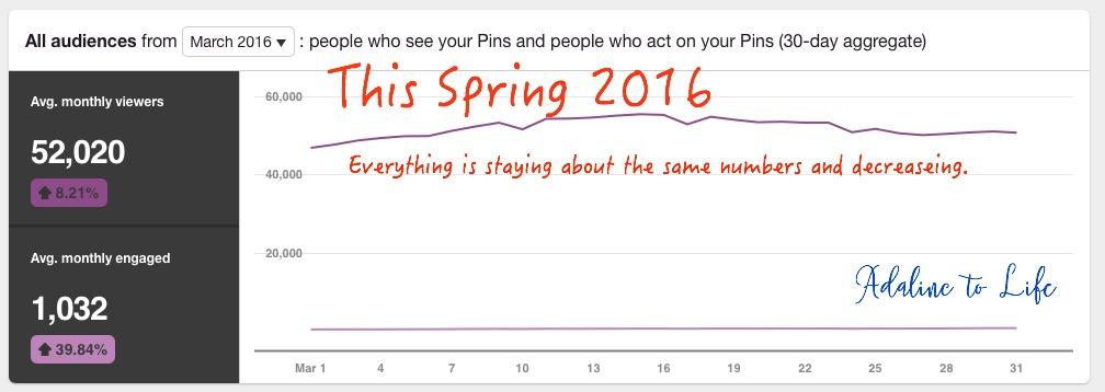 Pinterest Audience Spring